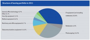 grenke-leasing-portfolio
