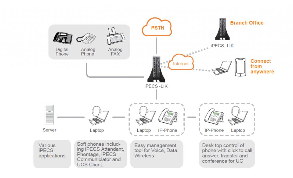 iPecs structure